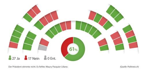 Abstimmungsresultat parlamentarische Initiative Jenny